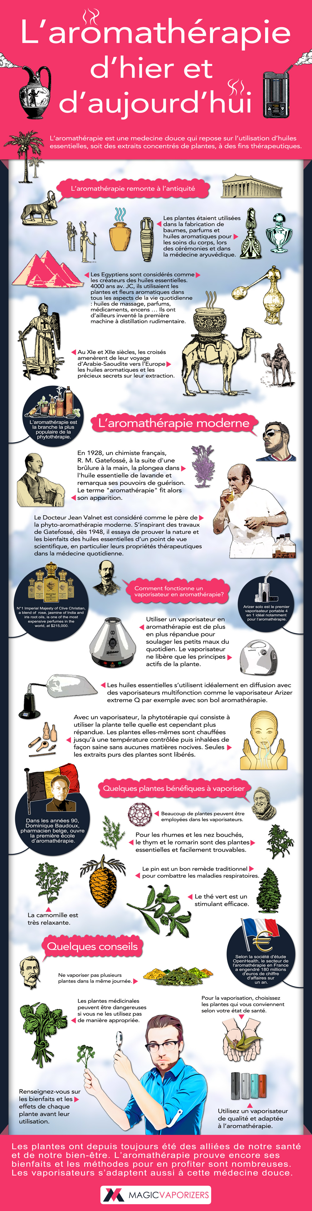 Infographic for Magic Vaporizers in French, Aromeatherapy, yesterday and today for Social Media sharing