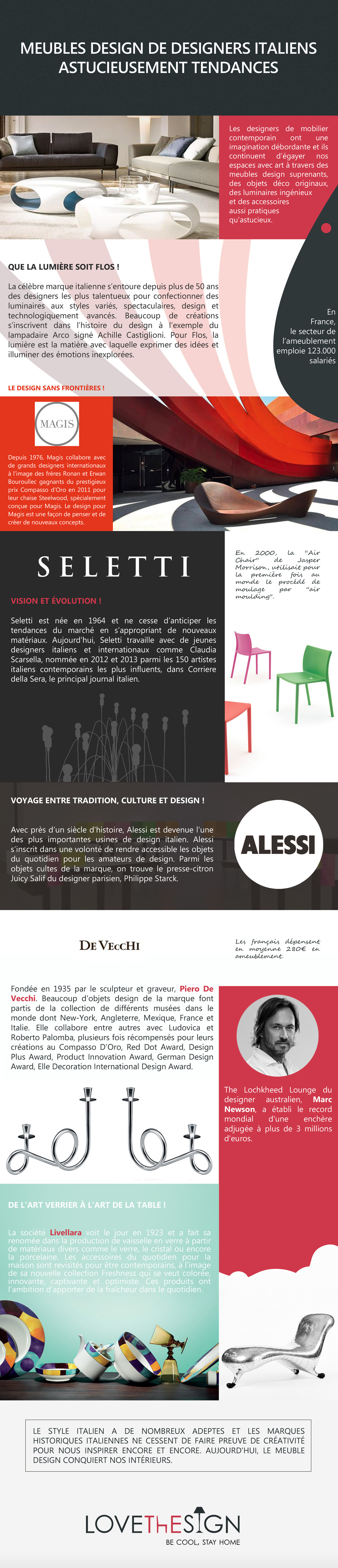 Infographic for Love the Sign, Fashions in Italian Furniture Design writen in French for sharing on social media